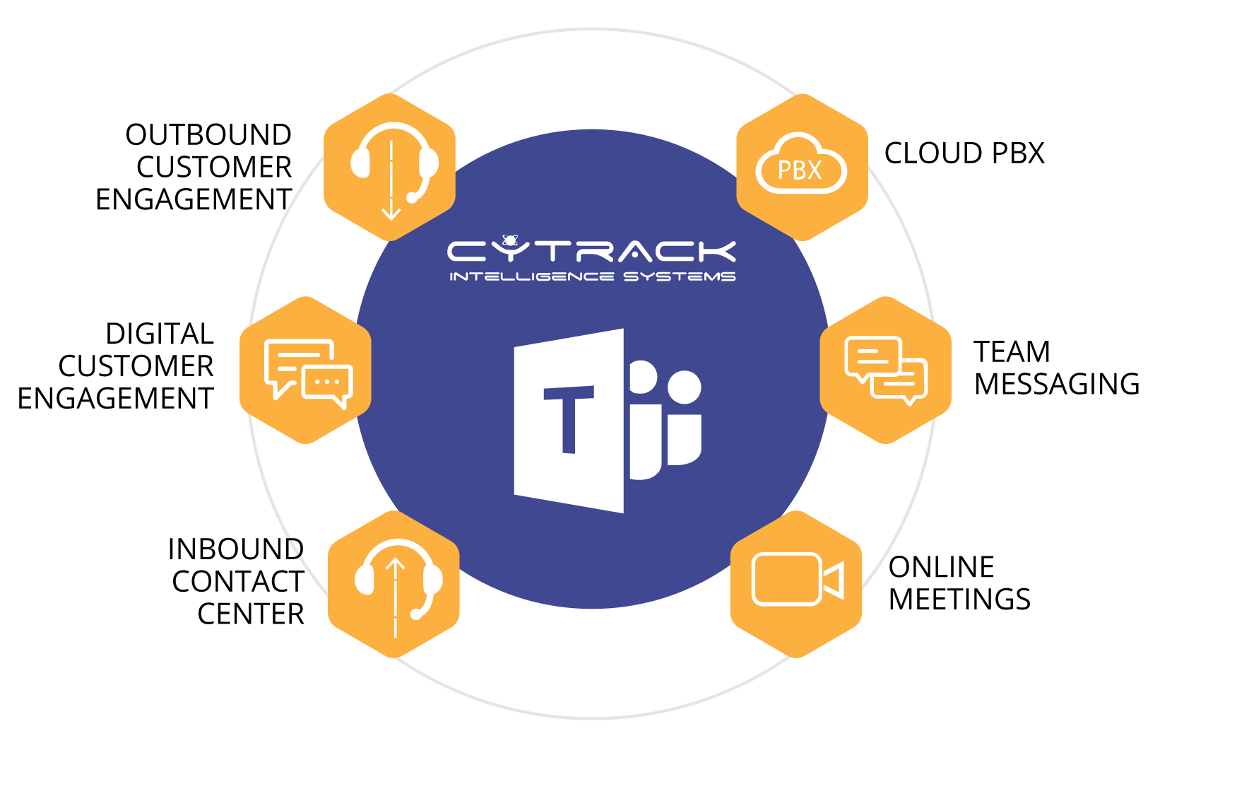 Empower your business with CyTrack + Microsoft Teams communications solution