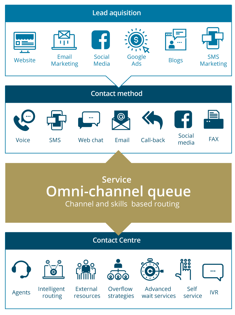 Omni-channel universal queue for inbound leads based on channel and agent skills